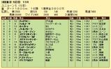 第16S:06月2週 ユニコーンS 成績