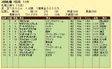 第5S:10月1週 札幌2歳S 競争成績
