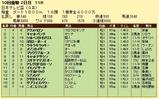 第13S:09月3週 日本テレビ盃 成績