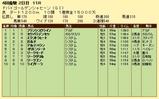 第10S:03月5週 ドバイゴールデンシャヒーン 競争成績