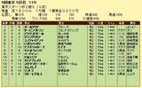 第12S:11月4週 東京スポーツ杯2歳S 成績