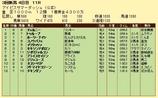 第9S:08月4週 アイビスサマーダッシュ 競争成績