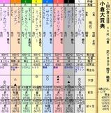 第11S:02月2週 小倉大賞典 出馬表