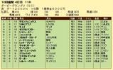 第8S:9月4週 ダービーグランプリ 競争成績