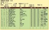 第12S:06月3週 帝王賞 成績
