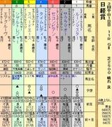 第10S:03月5週 日経賞 出馬表