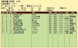 第10S:05月2週 京都新聞杯 競争成績