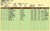 第14S:04月1週 産経大阪杯 成績