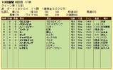 第6S:10月1週 クイーン賞 競争成績