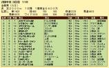 第15S:06月1週 金鯱賞 成績
