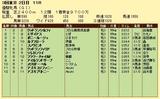 第8S:5月4週 優駿牝馬 競争成績