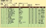 第14S:07月4週 マーキュリーC 成績