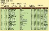第12S:06月1週 目黒記念 成績