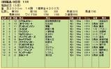 第7S:11月3週 福島記念 競争成績