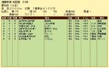 第13S:12月4週 愛知杯 成績