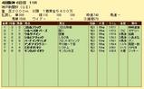 第8S:9月5週 神戸新聞杯 競争成績