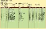 第15S:02月1週 根岸S 成績