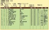 第15S:06月5週 宝塚記念 成績