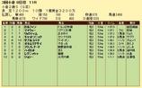第7S:9月2週 小倉2歳S 競争成績