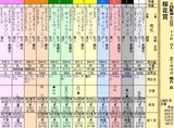 第11S:04月2週 桜花賞 出馬表