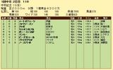 第8S:3月2週 中京記念 競争成績