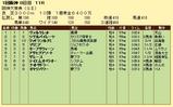 第14S:03月4週 阪神大賞典 成績