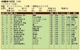 第6S:10月1週 シリウスS 競争成績