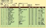 第6S:12月2週 とちぎマロニエC 競争成績