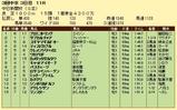 第7S:12月3週 中日新聞杯 競争成績