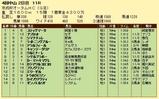 第10S:09月3週 京成杯オータムHC 競争成績