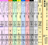 第8S:9月5週 東京盃 出馬表