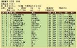 第6S:5月4週 目黒記念 競争成績