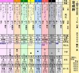 第9S:01月3週 京成杯 出馬表