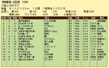 第6S:6月4週 泥@ルヴォルカン 競争成績
