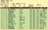 第15S:01月1週 中山金杯 成績
