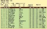 第7S:8月3週 小倉記念 競争成績