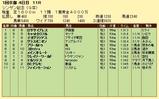 第14S:01月2週 シンザン記念 成績