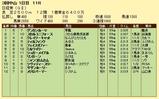 第13S:03月5週 日経賞 成績