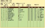 第11S:03月4週 フラワーC 競争成績