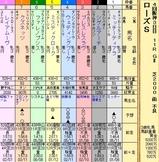 第9S:09月4週 ローズS 出馬表