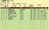 第15S:10月4週 BCM 成績