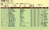 第6S:3月4週 ダイオライト記念 競争成績