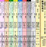 第10S:12月4週 阪神牝馬S 出馬表
