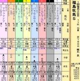 第8S:4月4週 福島牝馬S 出馬表