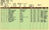 第13S:11月3週 福島記念 成績