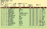 第7S:6月3週 帝王賞 競争成績