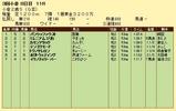 第4S:9月2週 小倉2歳S 競争成績