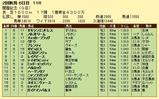 第5S:8月1週 関屋記念 競争成績