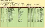 第13S:04月2週 ニュージーランドトロフィー 成績