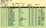 第14S:06月1週 東京優駿 成績